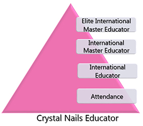 Nail educator levels