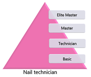 Nail technician levels